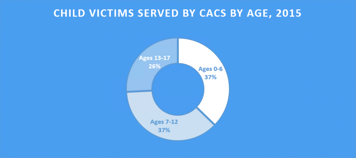Child Victims Served by CACs by Age, 2015 | Ages 0-6, 37%; Ages 7-12, 37%; Ages 13-17, 26%
