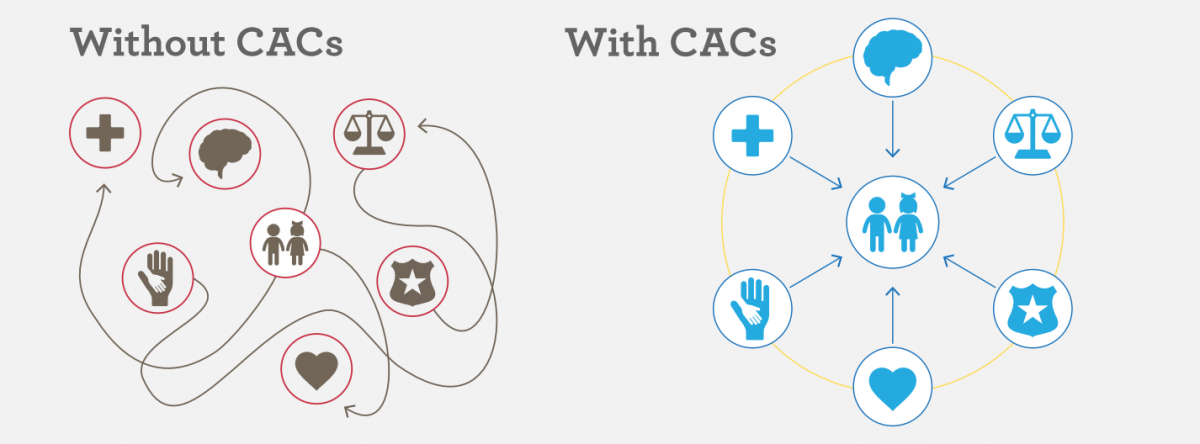 "A graphic describing the CAC model. On the left side, titled ""Without CACs,"" a boy and girl icon are surrounded by a confusing array of paths to icons representing victims' services: a cross for medical, a brain for mental health, a badge for law enforcement, a heart for victim advocacy, scales for criminal justice and prosecution, and a child's hand in an adult's hand representing the help of a CAC. Without CACs, children and families are left to seek these services on their own, which can be confusing and ultimately unsuccessful. On the right, titled ""With CACs,"" the same icons are present, but these victims' services icons are aligned with arrows pointing toward the boy and girl, encircled by a ring representing the coordination of the CAC model. This represents the CAC model's promise to coordinate and bring these crucial services directly to children."