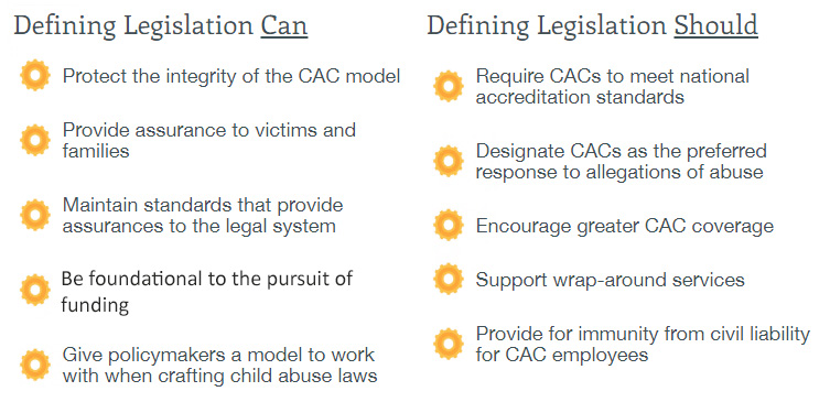 Defining Legislation Can Gear-shaped bullet Protect the integrity of the CAC model Gear-shaped bullet Provide assurance to victims and families Gear-shaped bullet Maintain standards that provide assurances to the legal system Gear-shaped bullet Be foundational to the pursuit of funding Gear-shaped bullet Give policymakers a model to work with when crafting child abuse laws Defining Legislation Should Gear-shaped bullet Require CACs to meet national accreditation standards Gear-shaped bullet Designate CACs as the preferred response to allegations of abuse Gear-shaped bullet Encourage greater CAC coverage Gear-shaped bullet Support wrap-around services Gear-shaped bullet Provide for immunity from civil liability for CAC employees