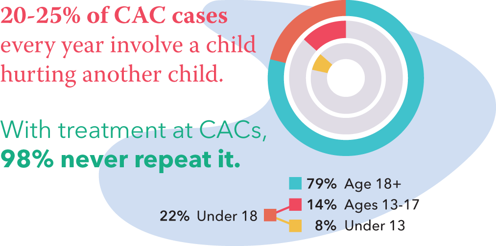 20-25% of CAC cases every year involve a child hurting another child. With treatment at CACs, 98% never repeat it. Under 13 8% Age 13 to 17 14% Age 18+ 79% Under 18: 22%