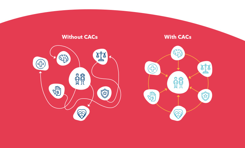 Diagram: Without CACs, children and families have difficulty connecting to services. With CACs, services are coordinated and aligned to serve children and families.